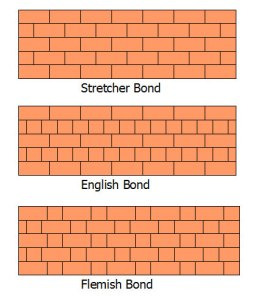 Flemish bond bricks and blood netkingcol in the english bond a course of stretchers is succeeded by a course of ends followed by the next course of stretchers successive courses are arranged so ccuart Choice Image